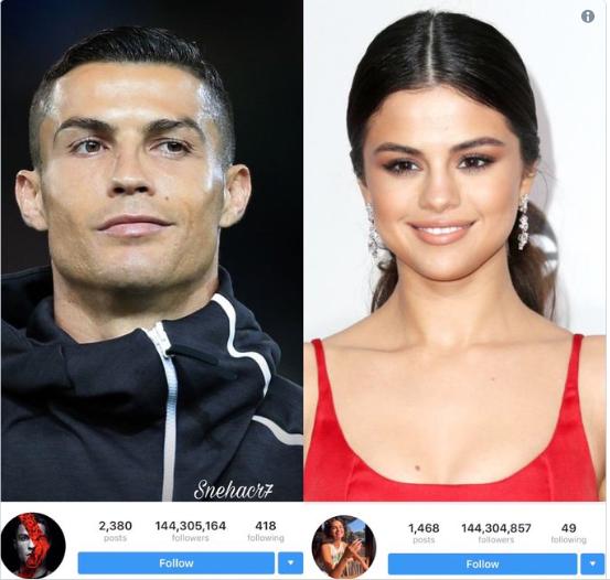 Cristiano Ronaldo surpasses Selena Gomez, becomes the most followed person on Instagram