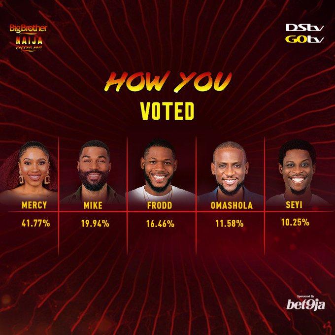 Photo of BBNaija: How Nigerians voted for Mercy, Mike, Frodd, Seyi, Omashola