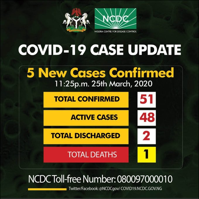 5 new cases of coronavirus confirmed in Rivers Lagos and Abuja