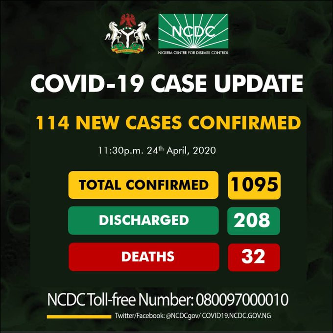 Photo of Confirmed Coronavirus cases in Nigeria hit 1095 after 114 people tested positive in 24 hours